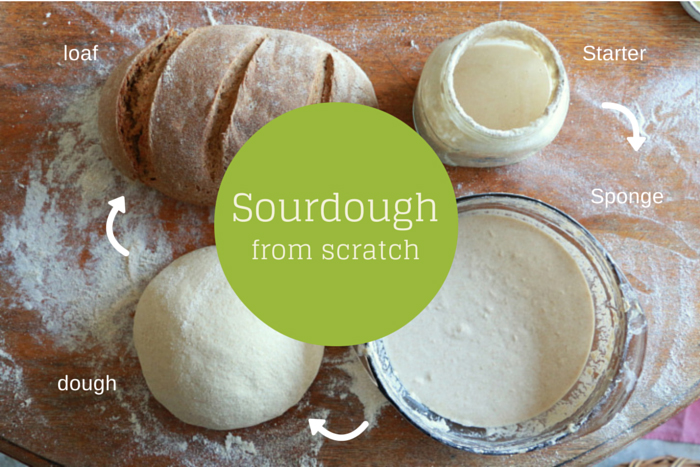 How to make sourdough bread from scratch. little eco footprints